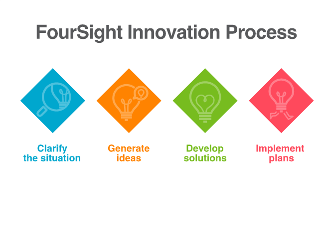 foursight creative problem solving process