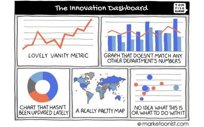 Answering the Challenge of How to Measure Innovation